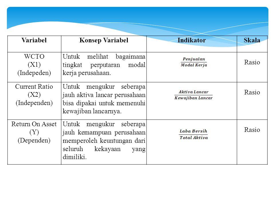 Variabel Konsep Variabel. Indikator. Skala. WCTO. (X1) (Indepeden) Untuk melihat bagaimana tingkat perputaran modal kerja perusahaan.