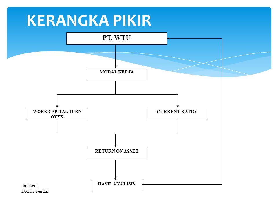 KERANGKA PIKIR PT. WTU MODAL KERJA CURRENT RATIO RETURN ON ASSET