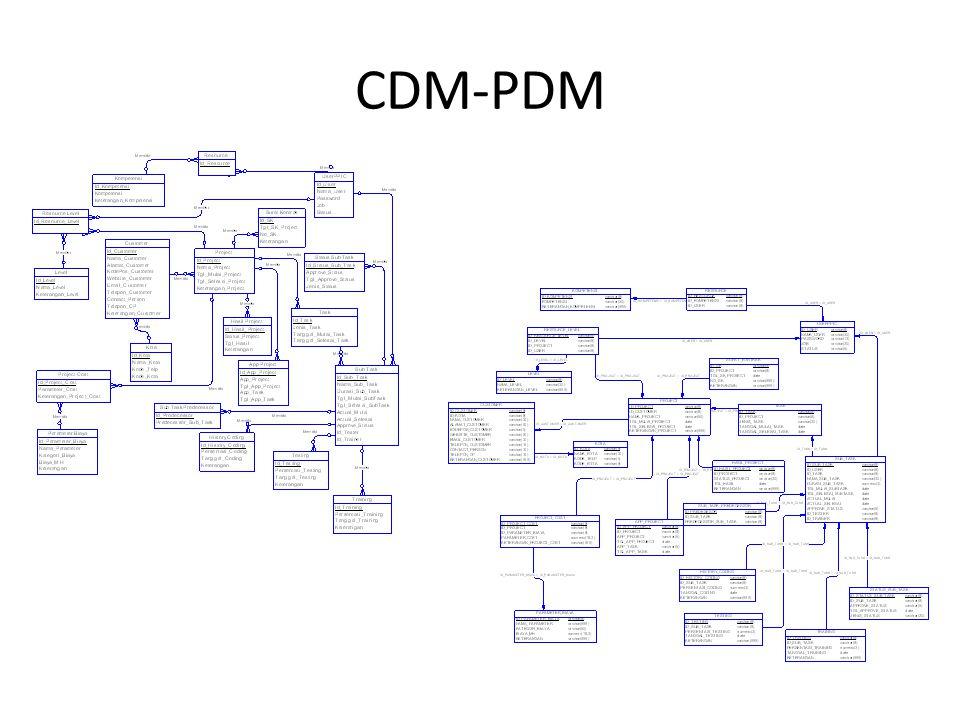 CDM-PDM