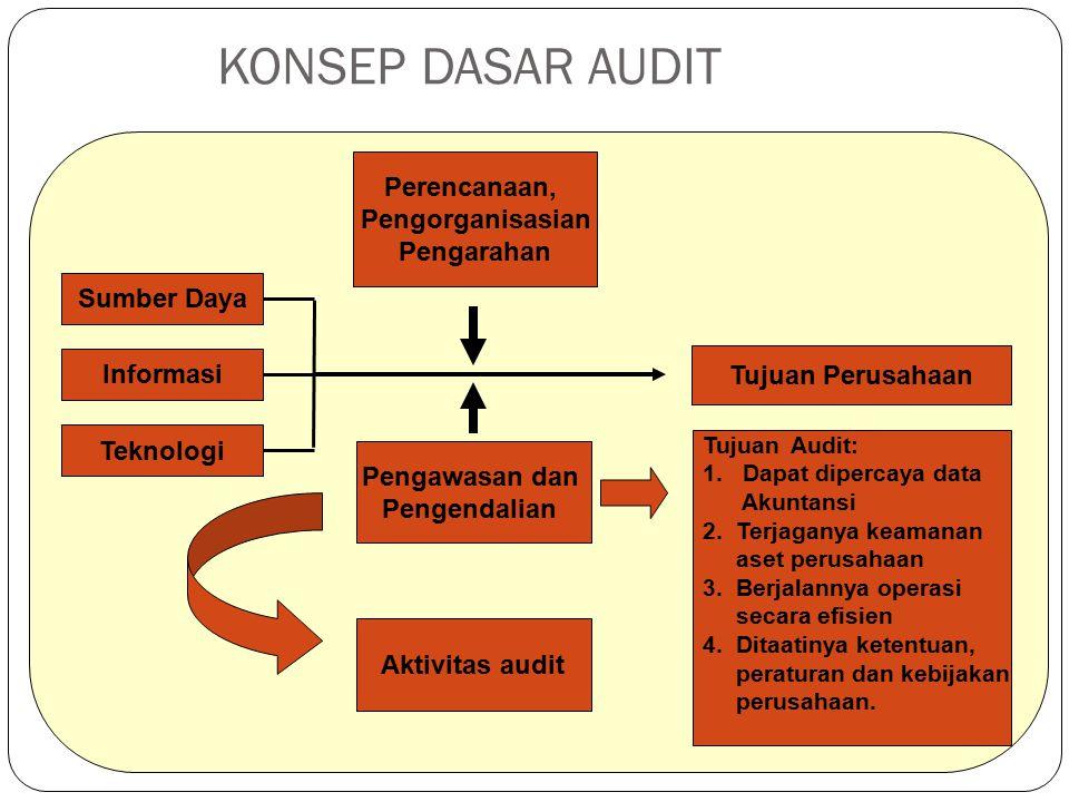 KONSEP DASAR AUDIT Perencanaan, Pengorganisasian Pengarahan