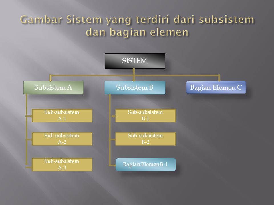 Gambar Sistem yang terdiri dari subsistem dan bagian elemen