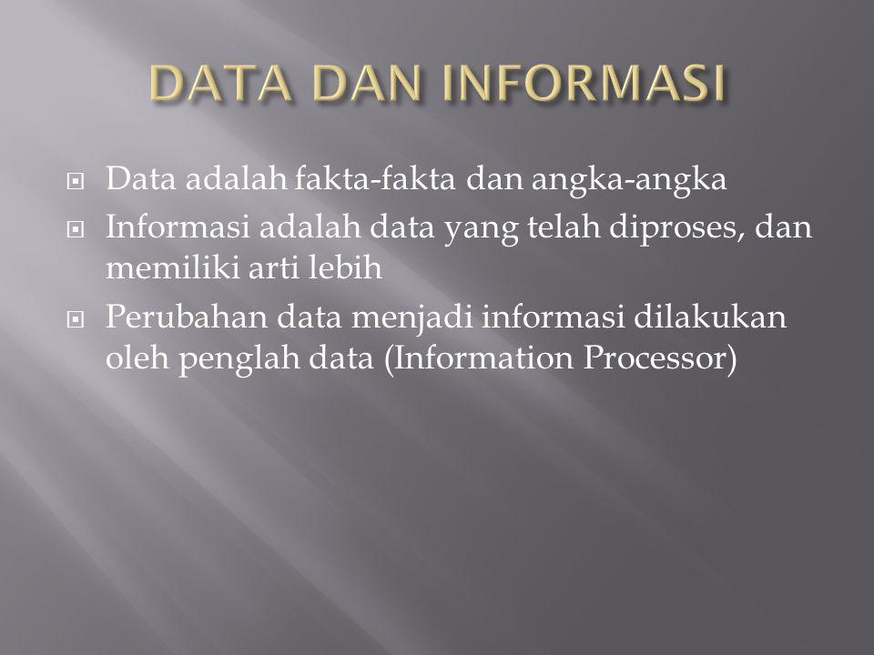 DATA DAN INFORMASI Data adalah fakta-fakta dan angka-angka