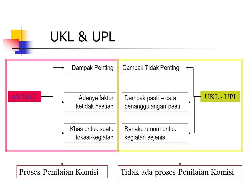 UKL & UPL Proses Penilaian Komisi Tidak ada proses Penilaian Komisi