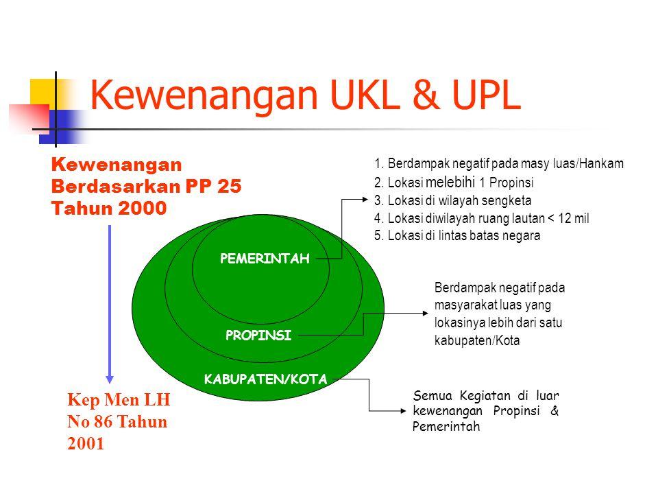 Kewenangan UKL & UPL Kewenangan Berdasarkan PP 25 Tahun 2000