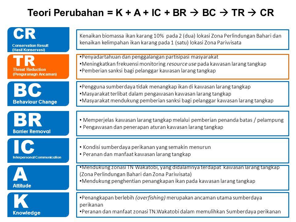 Teori Perubahan = K + A + IC + BR  BC  TR  CR
