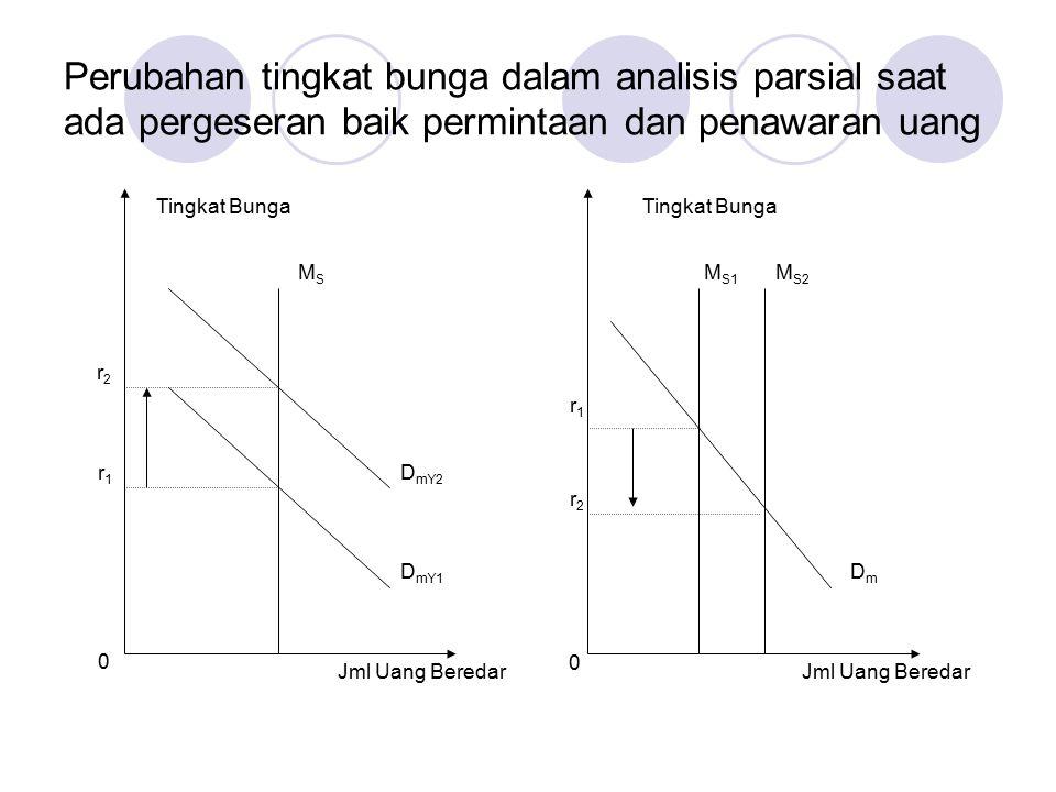 Perubahan tingkat bunga dalam analisis parsial saat ada pergeseran baik permintaan dan penawaran uang