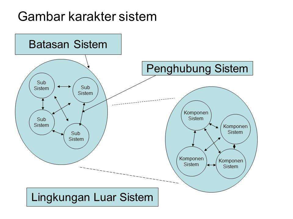 Gambar karakter sistem