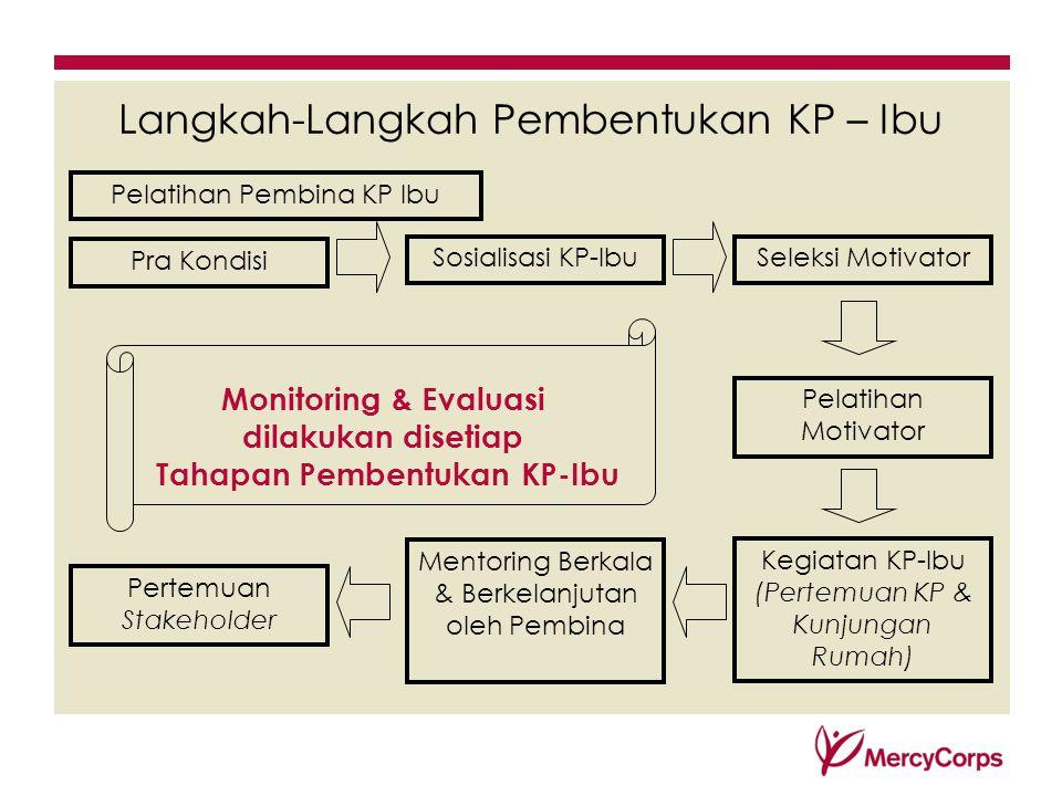 Langkah-Langkah Pembentukan KP – Ibu