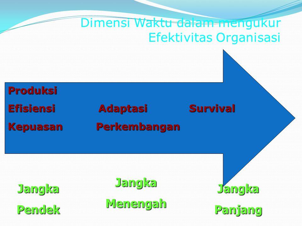 Dimensi Waktu dalam mengukur Efektivitas Organisasi