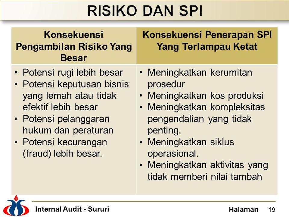 RISIKO DAN SPI Konsekuensi Pengambilan Risiko Yang Besar
