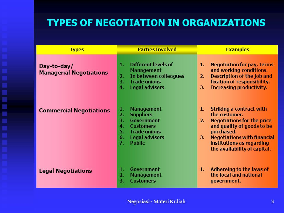 TYPES OF NEGOTIATION IN ORGANIZATIONS