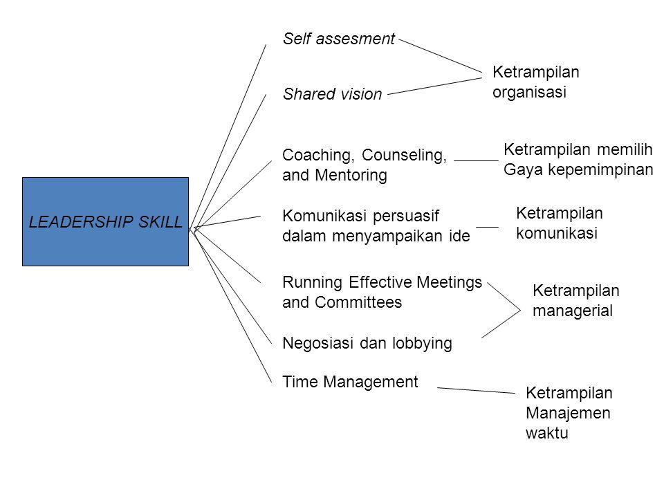 Self assesment Ketrampilan. organisasi. Shared vision. Ketrampilan memilih. Gaya kepemimpinan. Coaching, Counseling,