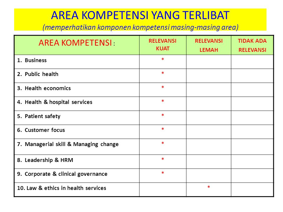 AREA KOMPETENSI YANG TERLIBAT (memperhatikan komponen kompetensi masing-masing area)