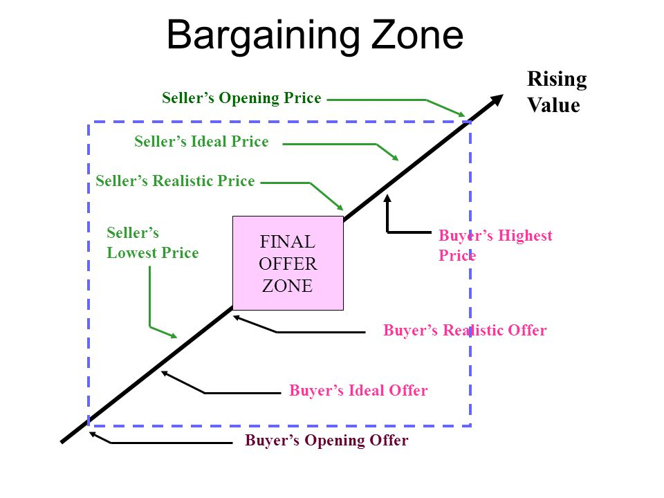 Bargaining Zone Rising Value FINAL OFFER ZONE Seller's Opening Price