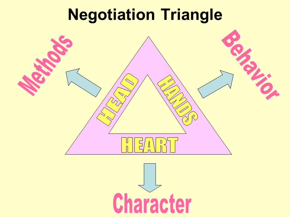 Negotiation Triangle Methods Behavior HEAD HANDS HEART Character