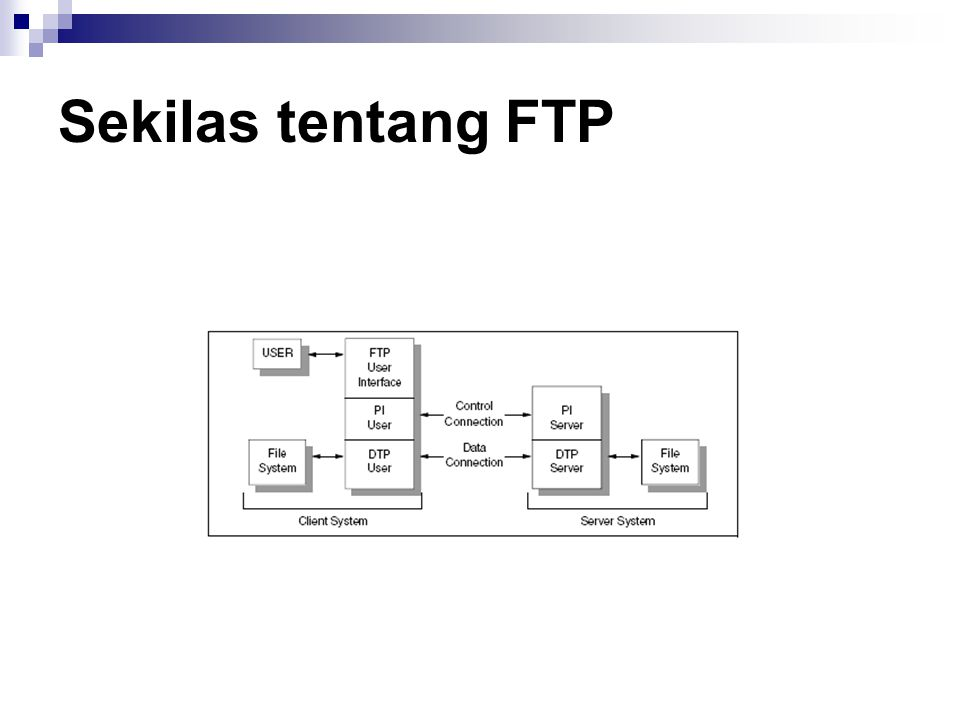Sekilas tentang FTP