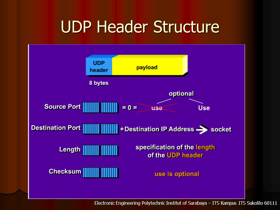 UDP Header Structure
