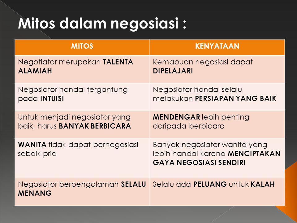 Mitos dalam negosiasi :