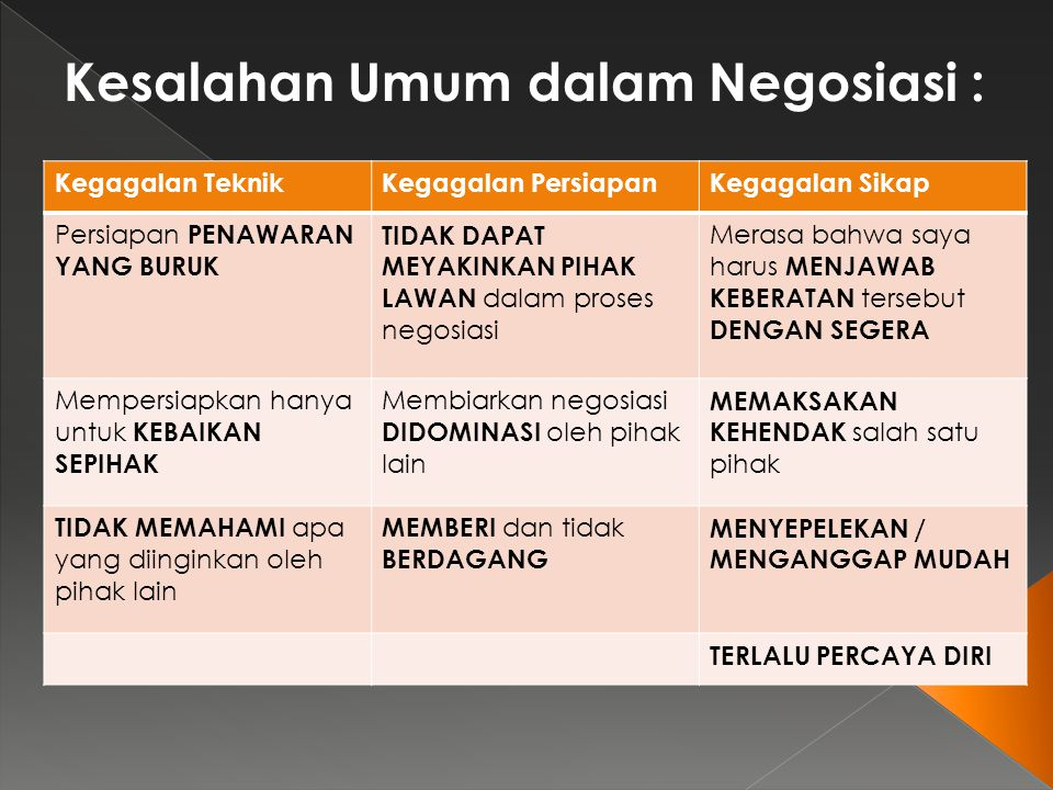 Kesalahan Umum dalam Negosiasi :