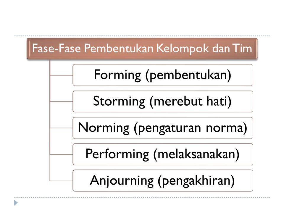 Fase-Fase Pembentukan Kelompok dan Tim Forming (pembentukan)