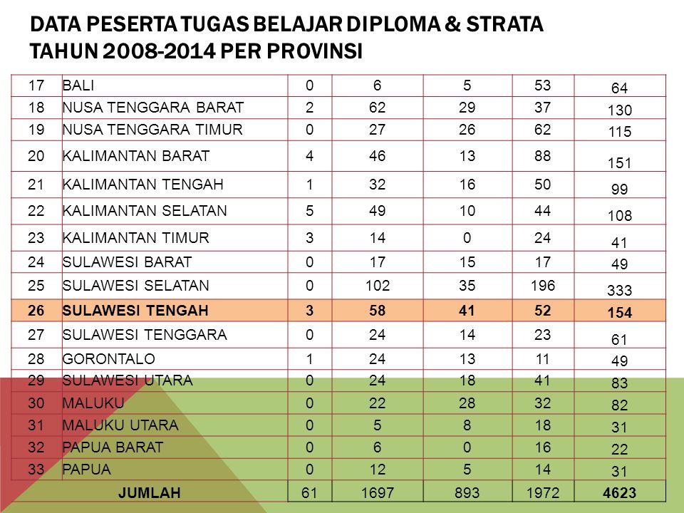 DATA PESERTA TUGAS BELAJAR DIPLOMA & STRATA TAHUN 2008-2014 PER PROVINSI