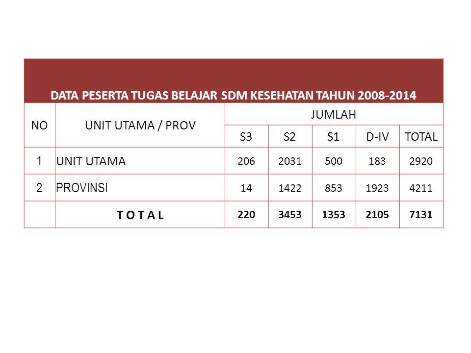 DATA PESERTA TUGAS BELAJAR SDM KESEHATAN TAHUN 2008-2014