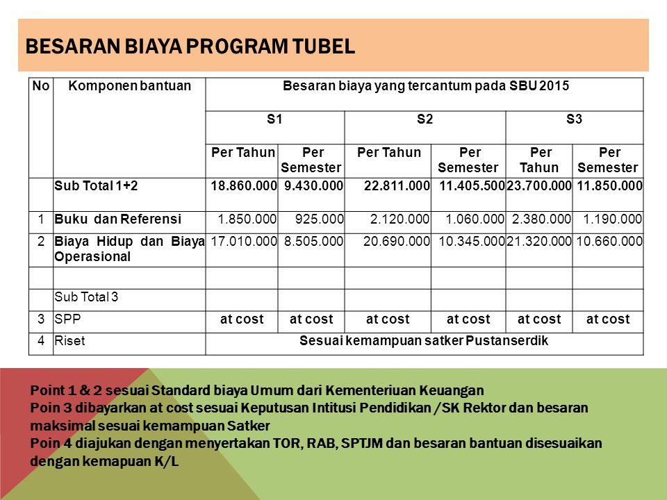 Besaran Biaya Program Tubel