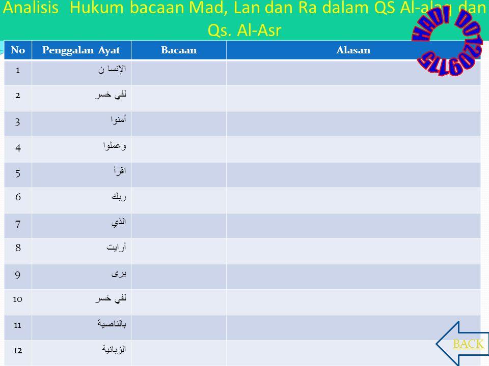 Analisis Hukum bacaan Mad, Lan dan Ra dalam QS Al-alaq dan Qs. Al-Asr