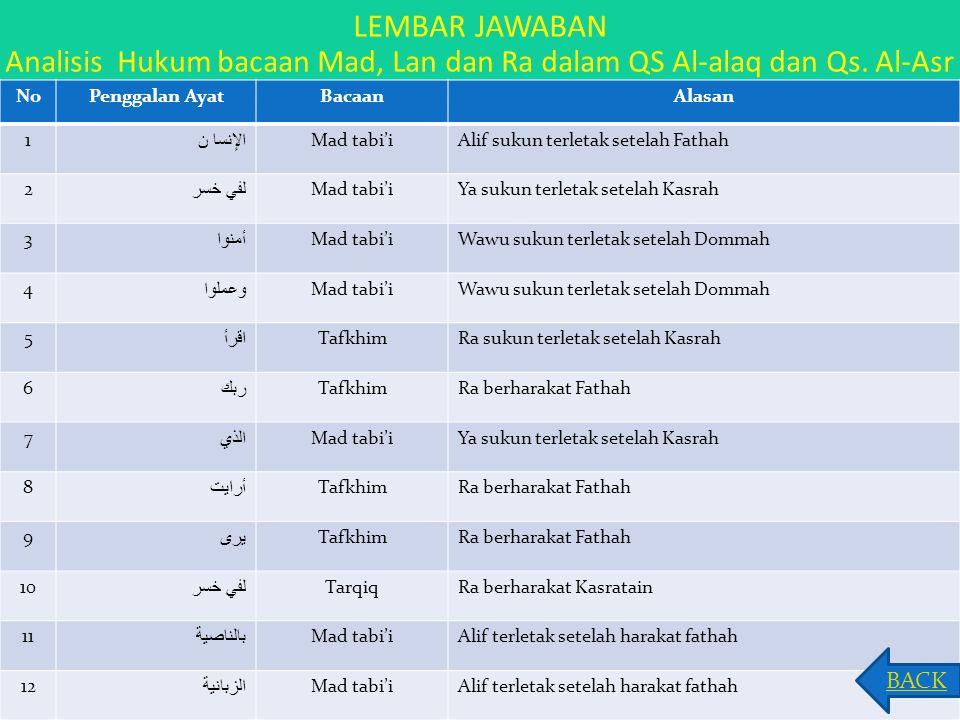 LEMBAR JAWABAN Analisis Hukum bacaan Mad, Lan dan Ra dalam QS Al-alaq dan Qs. Al-Asr