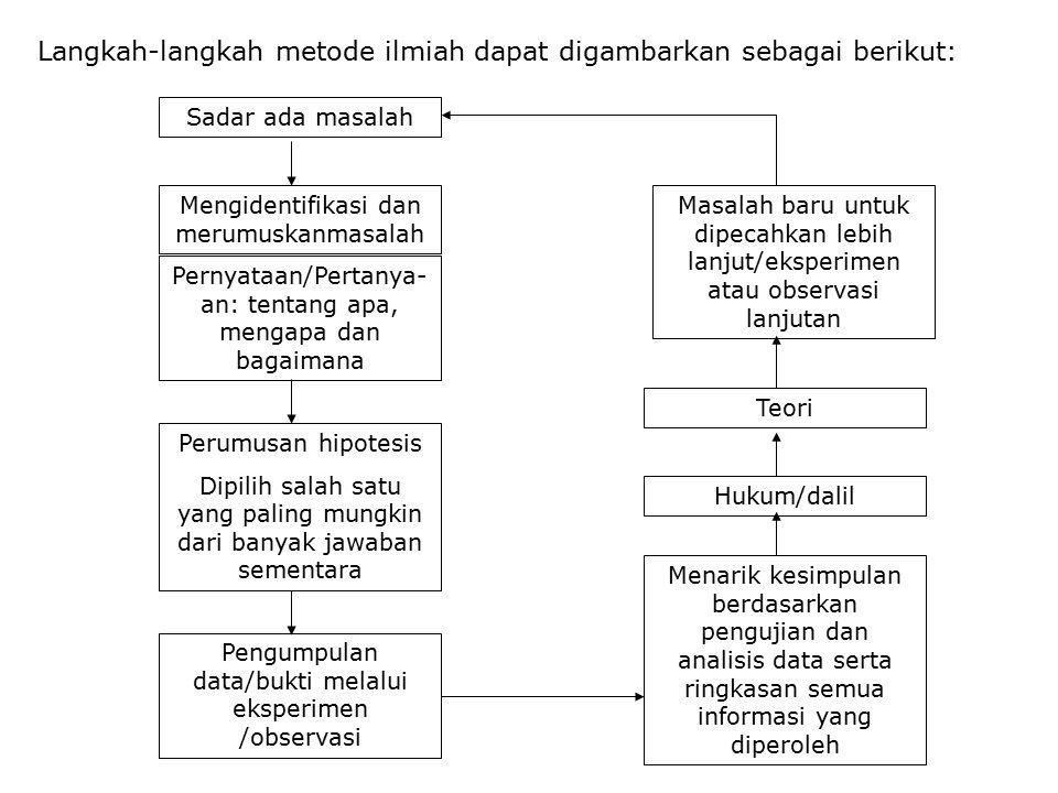 Langkah-langkah metode ilmiah dapat digambarkan sebagai berikut: