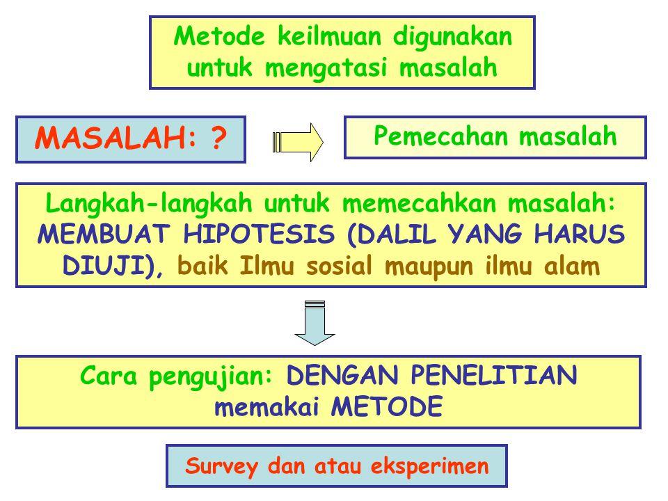 MASALAH: Metode keilmuan digunakan untuk mengatasi masalah