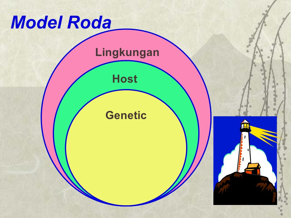 Model Roda Lingkungan Host Genetic