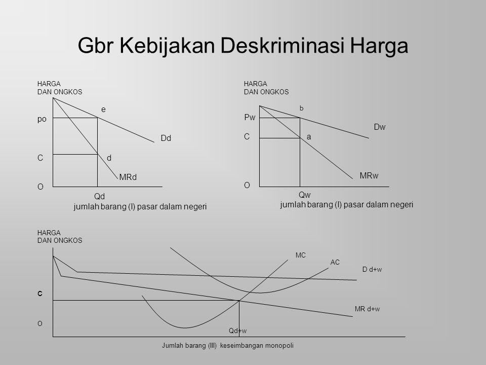 Gbr Kebijakan Deskriminasi Harga