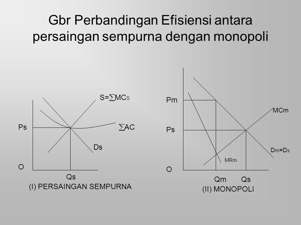 Gbr Perbandingan Efisiensi antara persaingan sempurna dengan monopoli