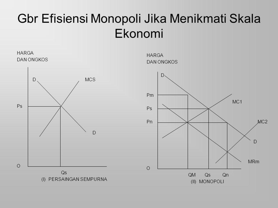 Gbr Efisiensi Monopoli Jika Menikmati Skala Ekonomi