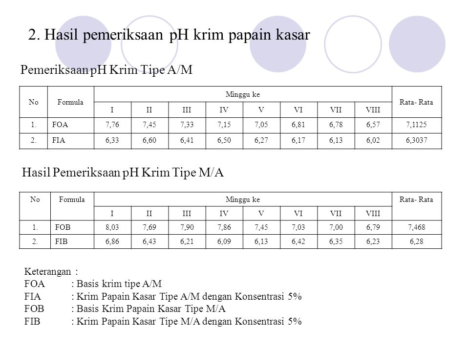 2. Hasil pemeriksaan pH krim papain kasar