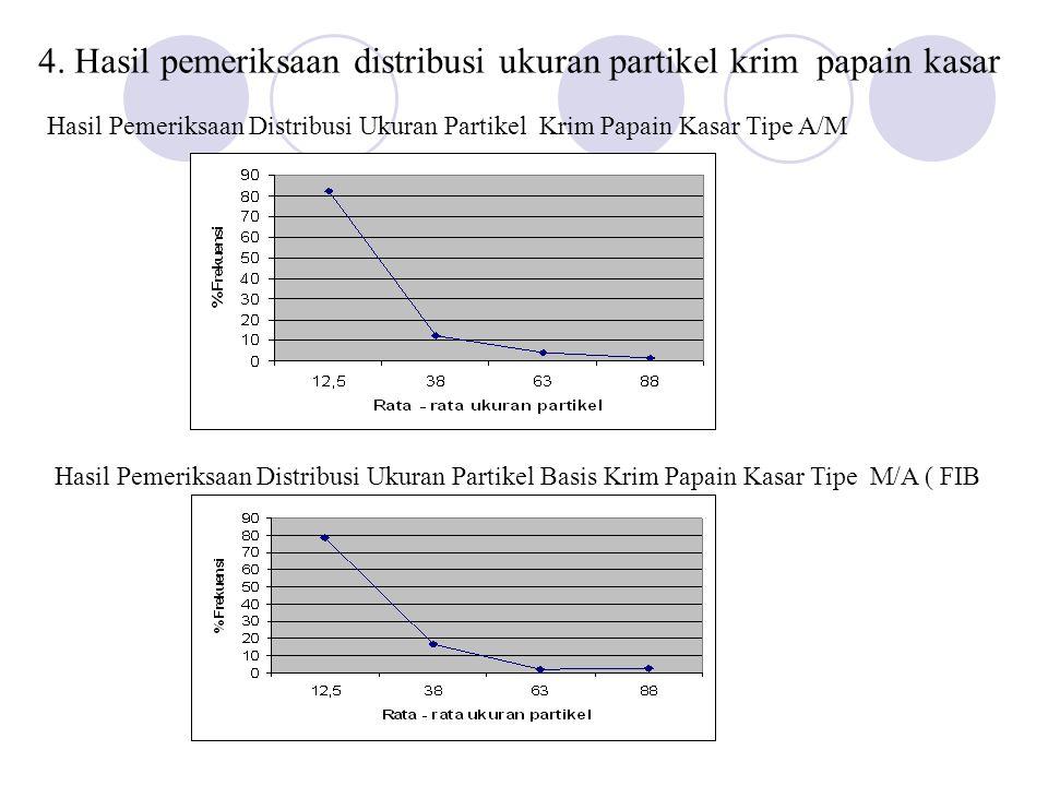 4. Hasil pemeriksaan distribusi ukuran partikel krim papain kasar