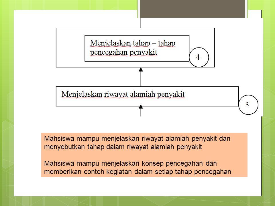 Mahsiswa mampu menjelaskan riwayat alamiah penyakit dan menyebutkan tahap dalam riwayat alamiah penyakit