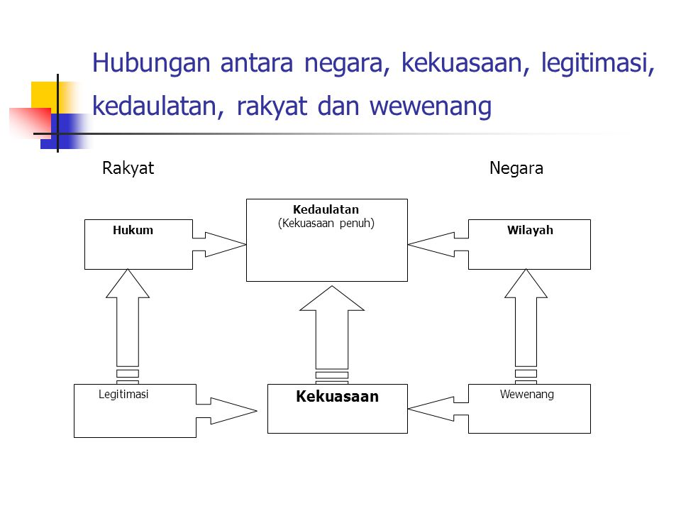 Hubungan antara negara, kekuasaan, legitimasi, kedaulatan, rakyat dan wewenang