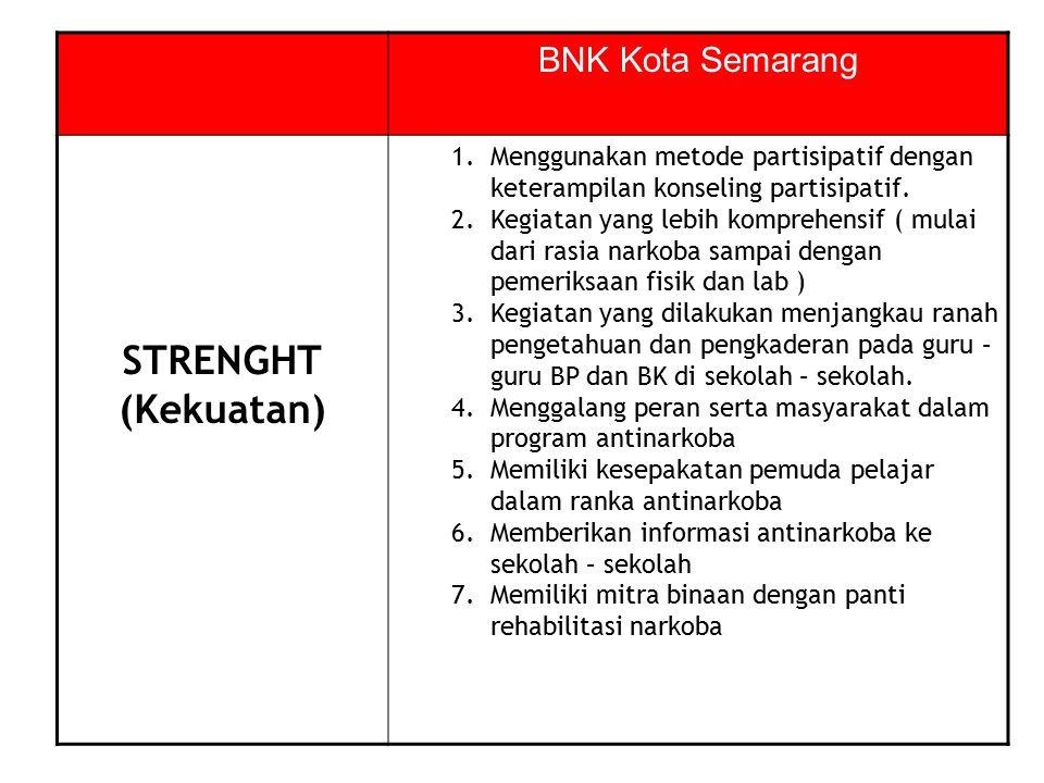 STRENGHT (Kekuatan) BNK Kota Semarang