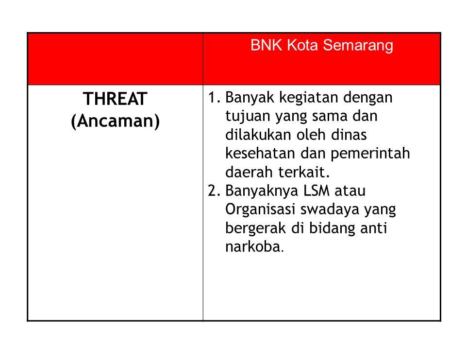 THREAT (Ancaman) BNK Kota Semarang