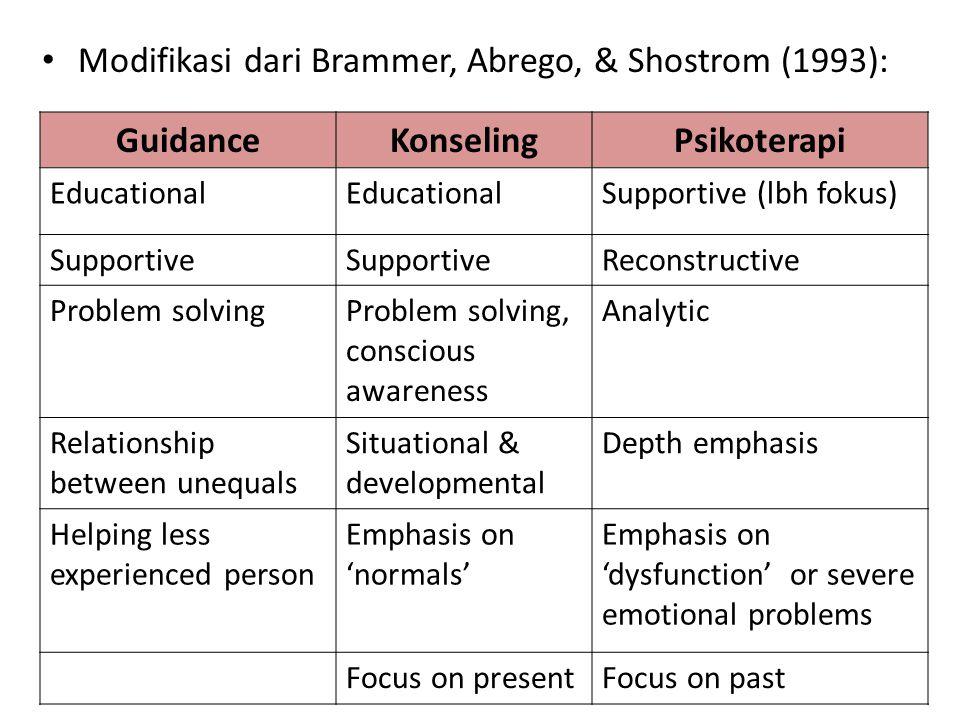 Guidance Konseling Psikoterapi