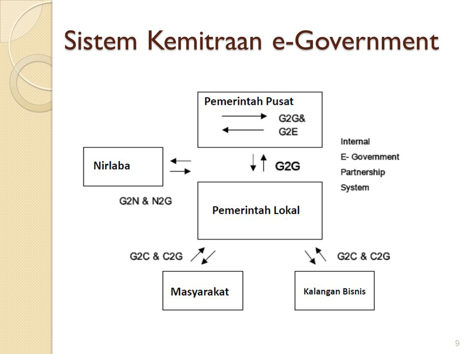 Sistem Kemitraan e-Government