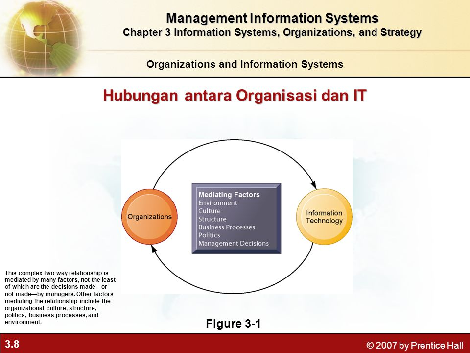 Hubungan antara Organisasi dan IT