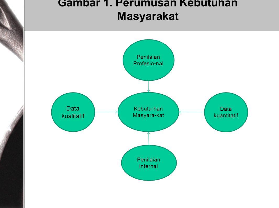 Gambar 1. Perumusan Kebutuhan Masyarakat