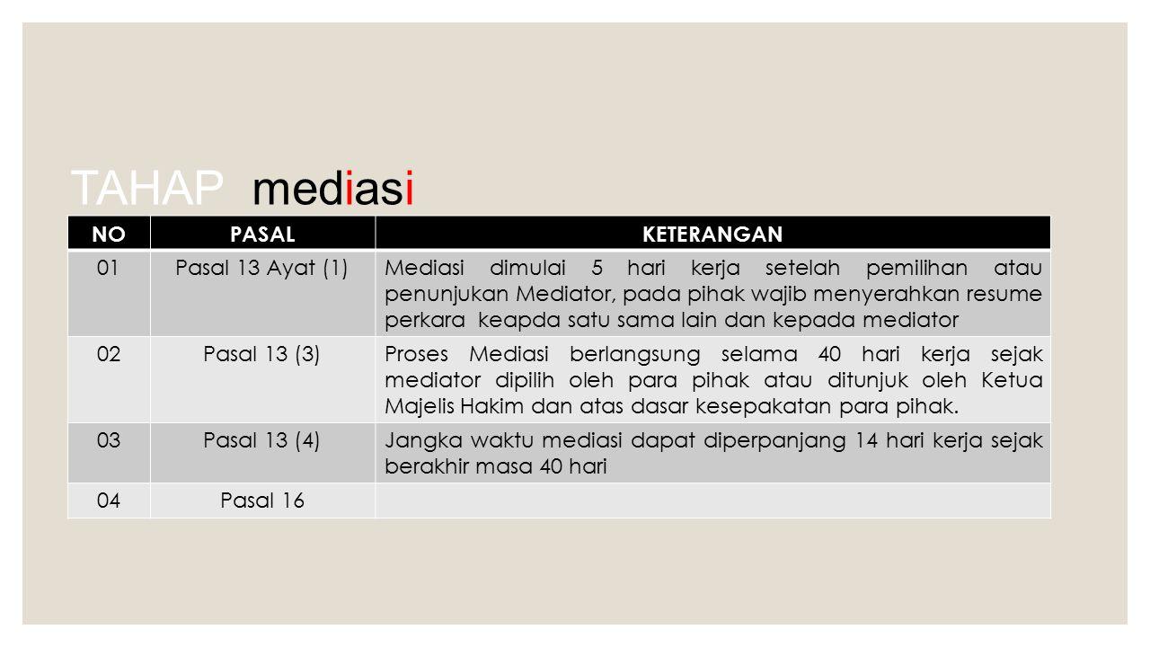 TAHAP mediasi NO PASAL KETERANGAN 01 Pasal 13 Ayat (1)