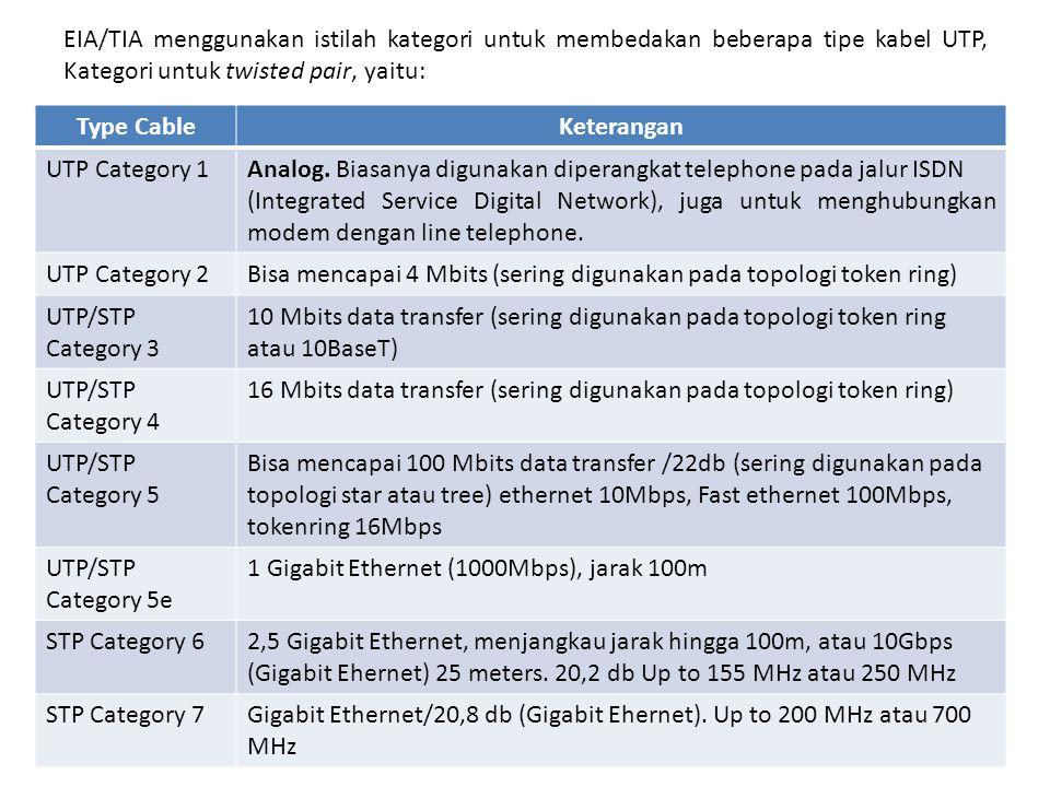 EIA/TIA menggunakan istilah kategori untuk membedakan beberapa tipe kabel UTP, Kategori untuk twisted pair, yaitu: