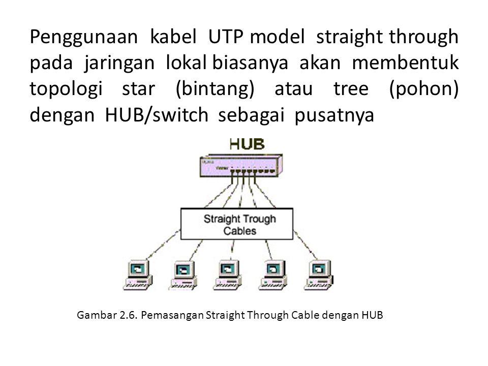 Gambar 2.6. Pemasangan Straight Through Cable dengan HUB