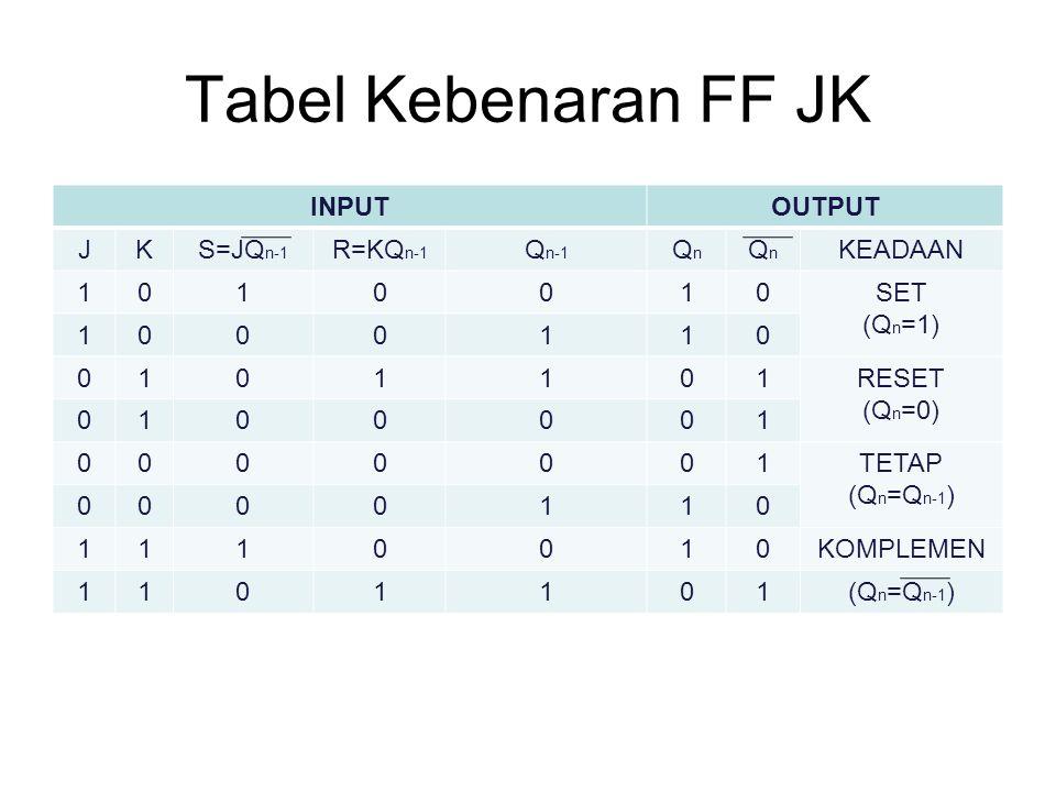 Tabel Kebenaran FF JK INPUT OUTPUT J K S=JQn-1 R=KQn-1 Qn-1 Qn KEADAAN