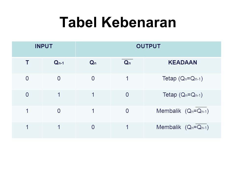 Tabel Kebenaran INPUT OUTPUT T Qn-1 Qn KEADAAN 1 Tetap (Qn=Qn-1)